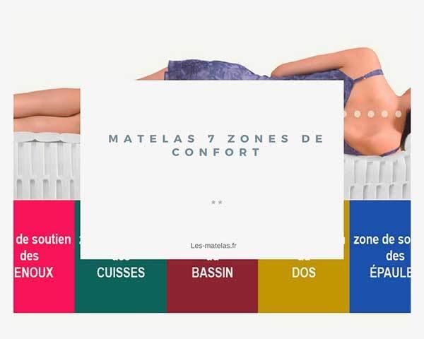 Matelas 7 Zones De Confort Soutien Quel Intérêt Notre Avis